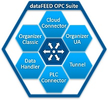 Softing Webinar – Data Exchange between Siemens SIMATIC S7-1500 and Cloud platforms